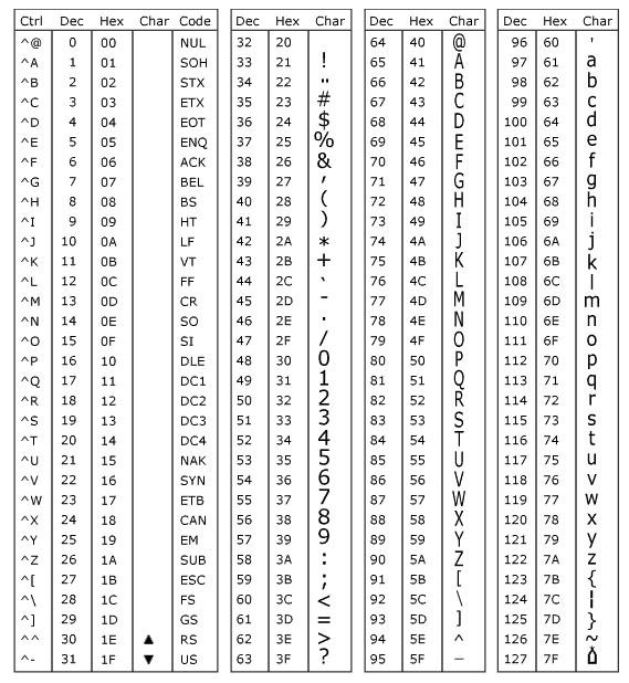 Tablica ASCII