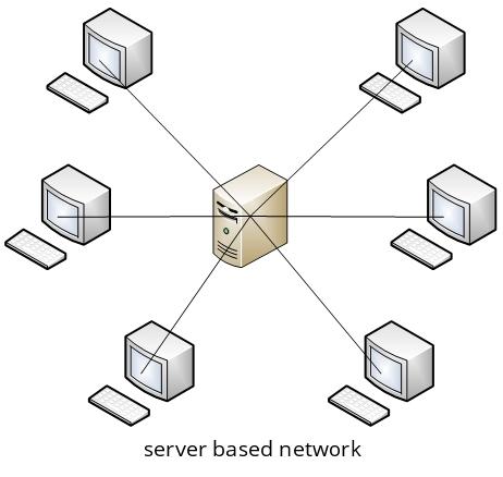 Sieć typu klient-serwer