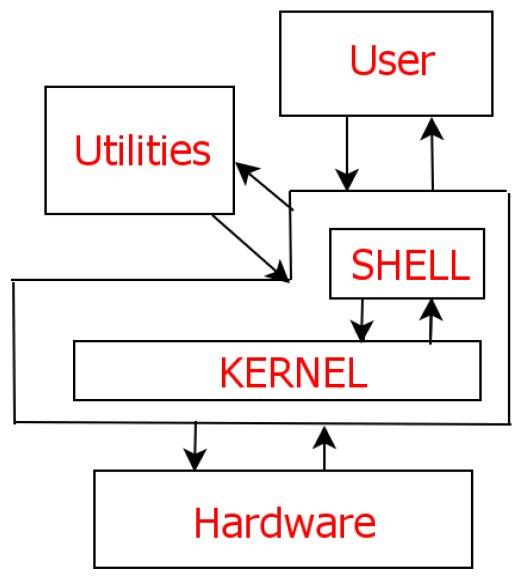 Komunikacja w systemie