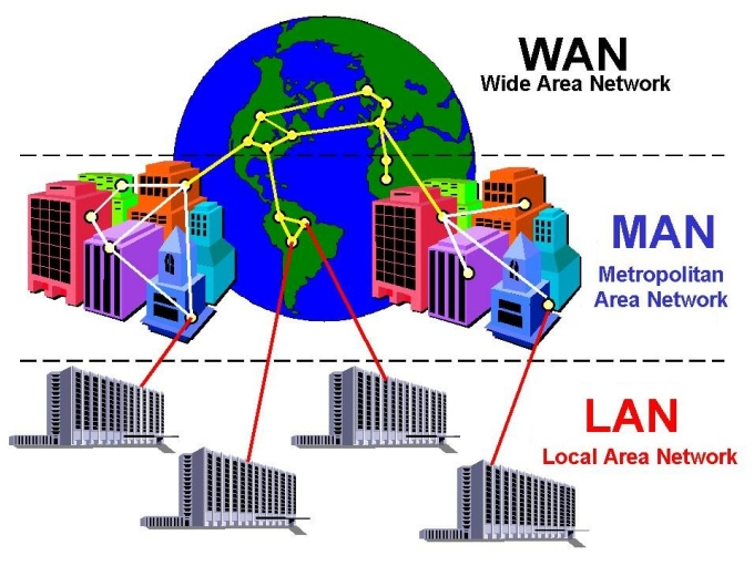 Rodzaje sieci: LAN, MAN, WAN