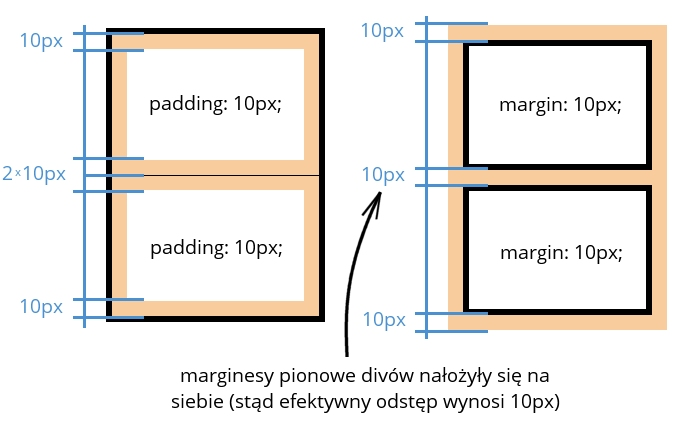 Nachodzenie na siebie marginesów pionowych