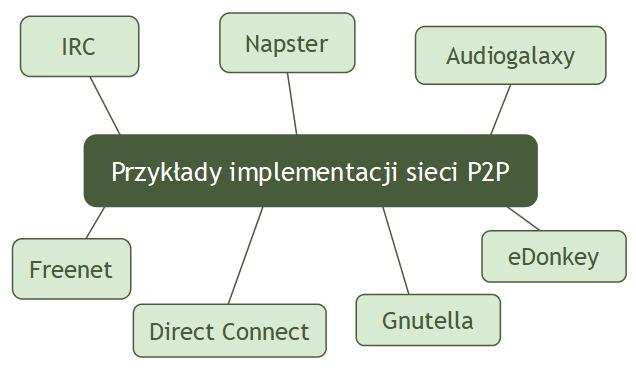 Przykłady implementacji sieci P2P