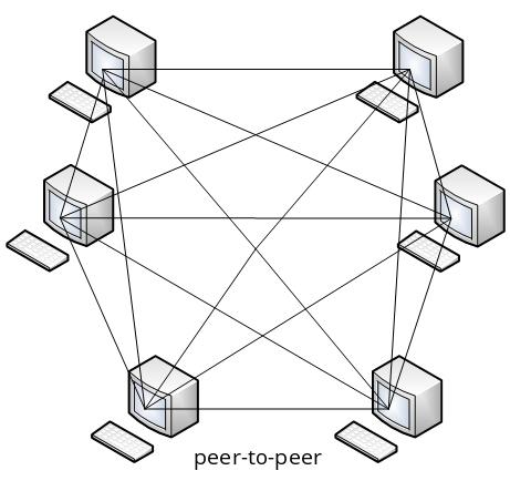 Sieć równorzędna