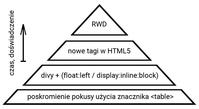 Budowanie struktury dokumentu