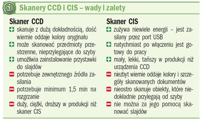CCD vs. CIS
