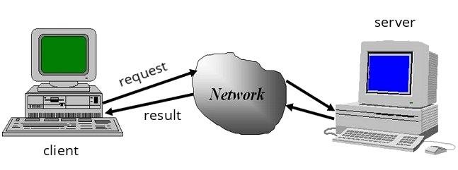 Protokół sieciowy TCP/IP