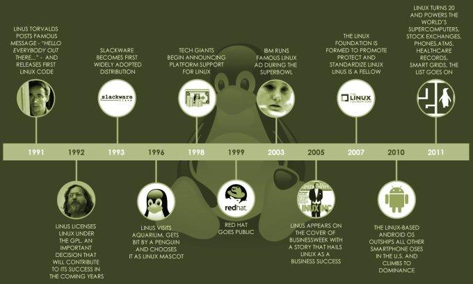 Rozwój Linuxa
