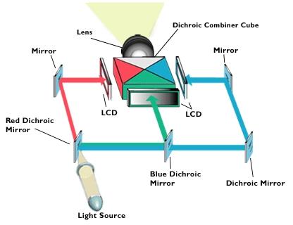 Rzutnik LCD