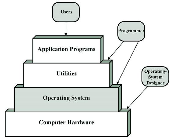 Warstwy systemu komputerowego